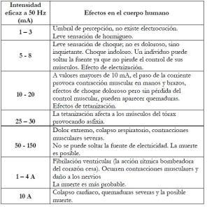 efectos_corriente_en_cuerpo_humano