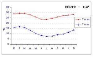 promedios_multianuales_de_temperatura