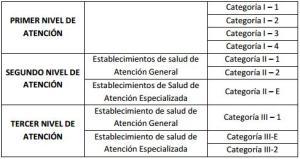 categorias-de-establecimientos-de-salud-por-nivel-de-atencion-en-peru